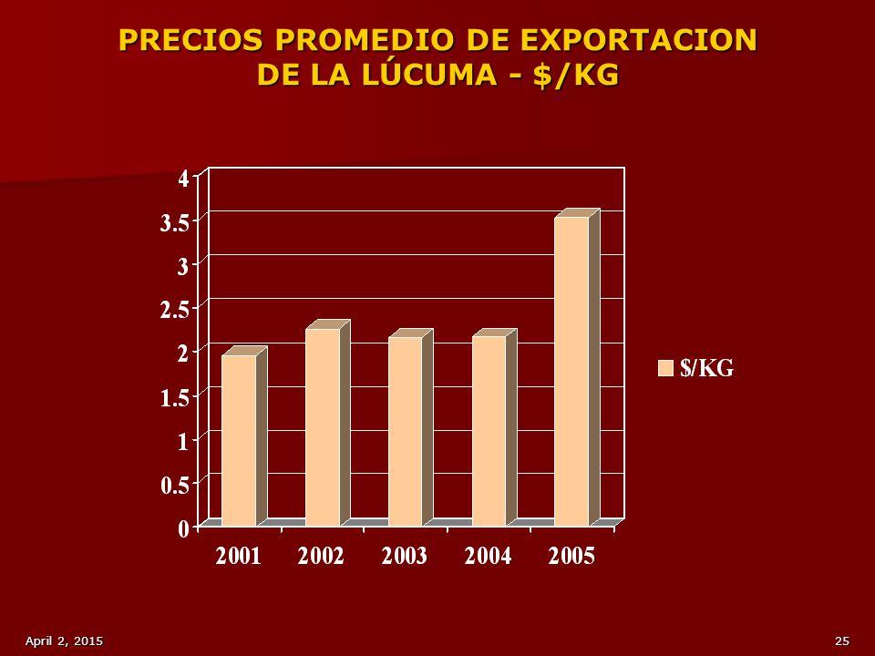 PRECIOS PROMEDIO DE EXPORTACION DE LA LÚCUMA - $/KG