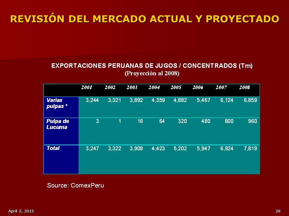 REVISIÓN DEL MERCADO ACTUAL Y PROYECTADO