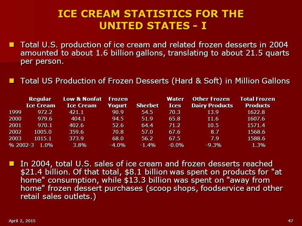 ICE CREAM STATISTICS FOR THE UNITED STATES - I