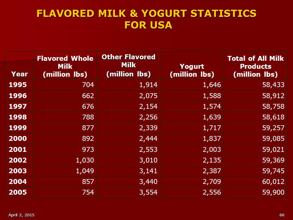 FLAVORED MILK & YOGURT STATISTICS FOR USA