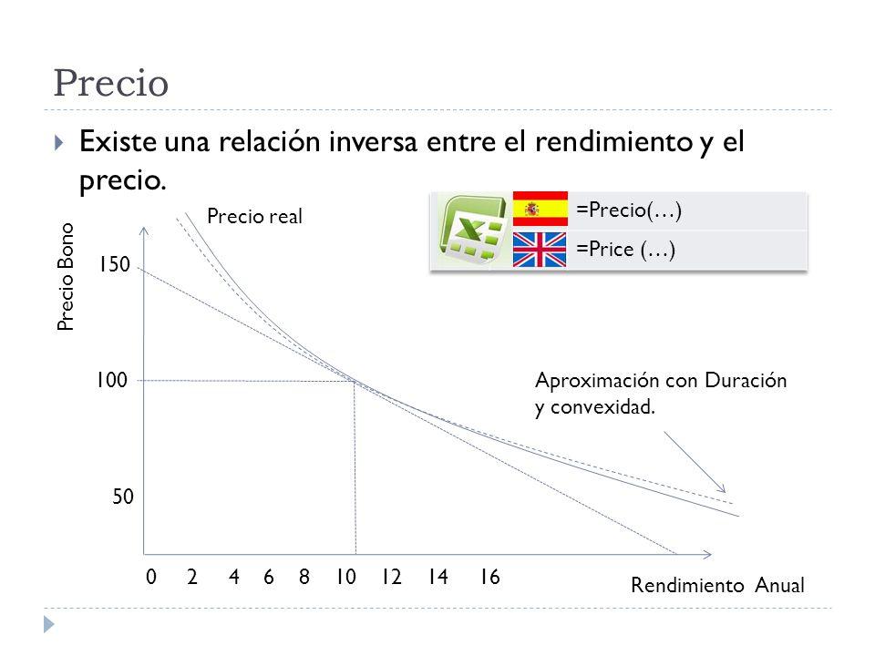 Precio Existe una relación inversa entre el rendimiento y el precio.
