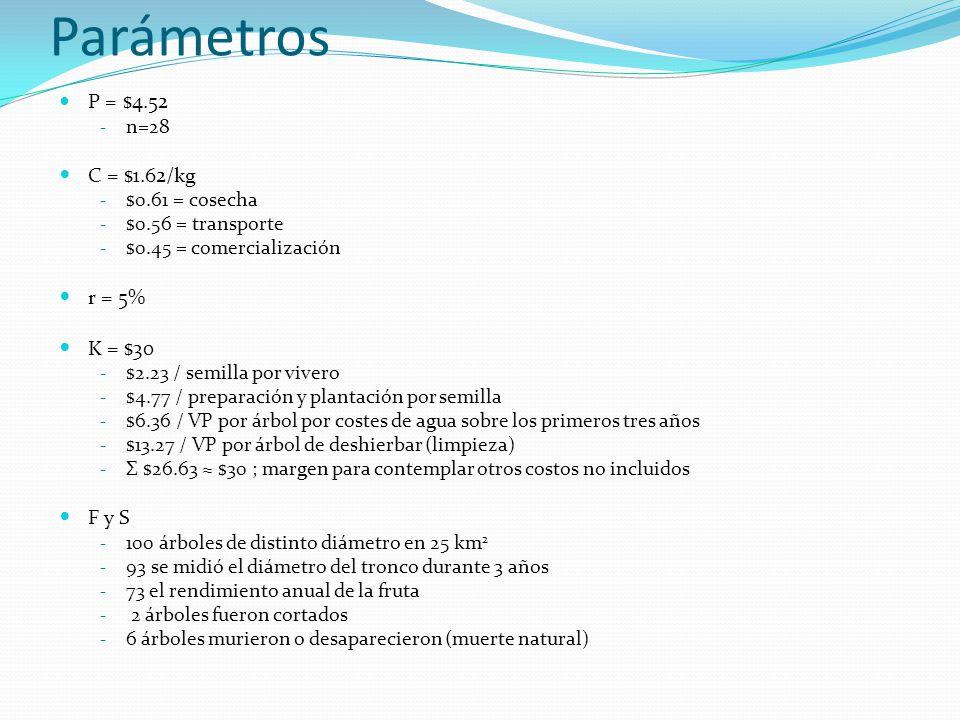 Parámetros P = $4.52 C = $1.62/kg r = 5% K = $30 F y S n=28