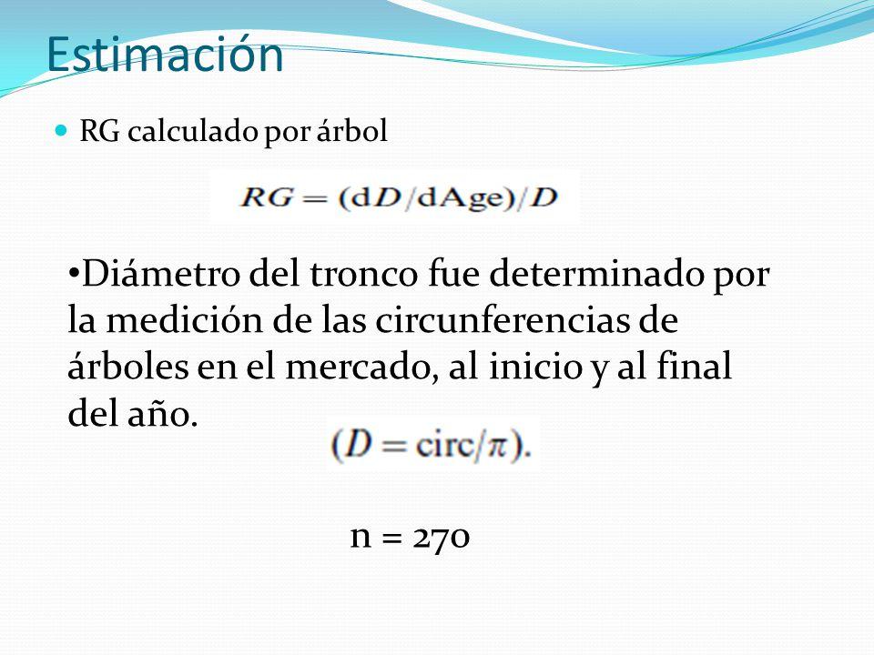 Estimación RG calculado por árbol.