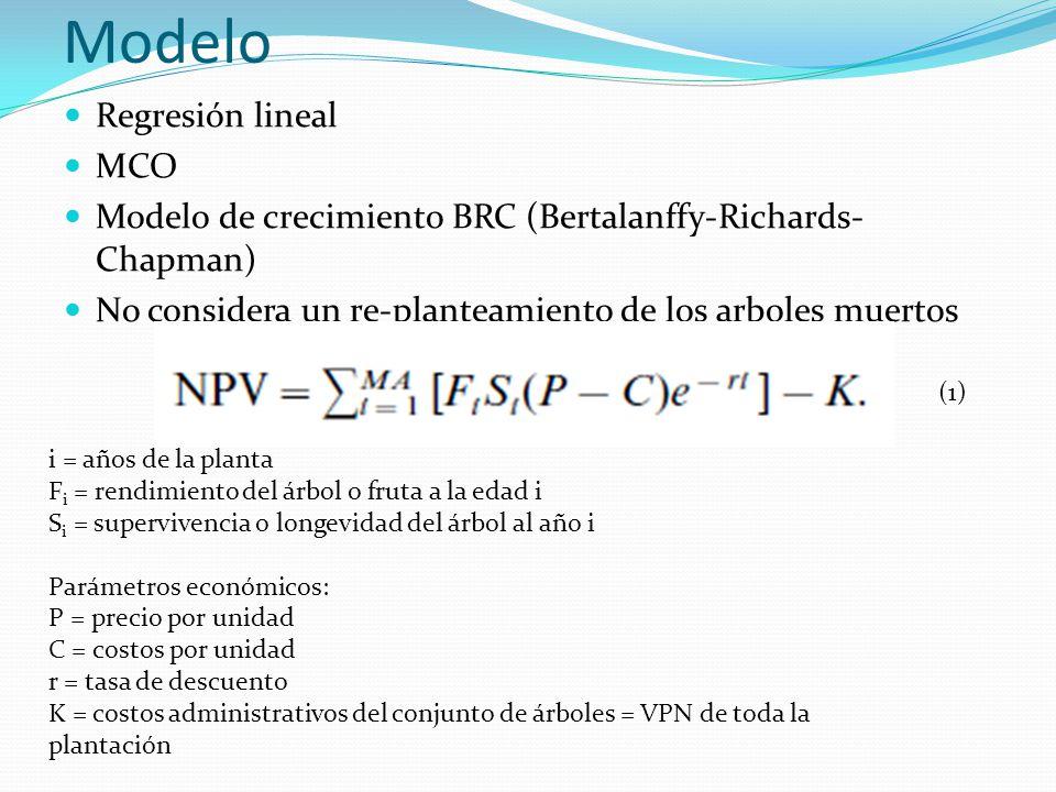Modelo Regresión lineal MCO