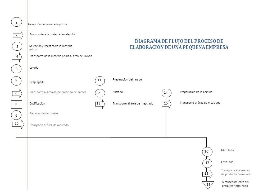 DIAGRAMA DE FLUJO DEL PROCESO DE ELABORACIÓN DE UNA PEQUEÑA EMPRESA