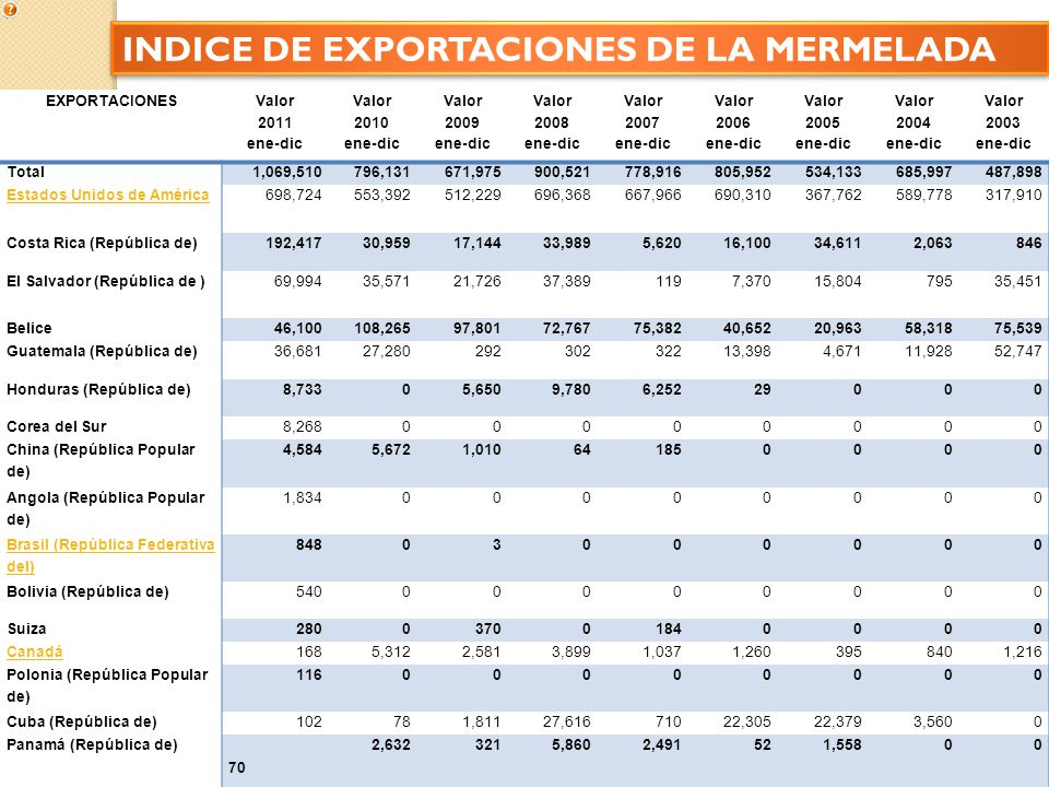 INDICE DE EXPORTACIONES DE LA MERMELADA