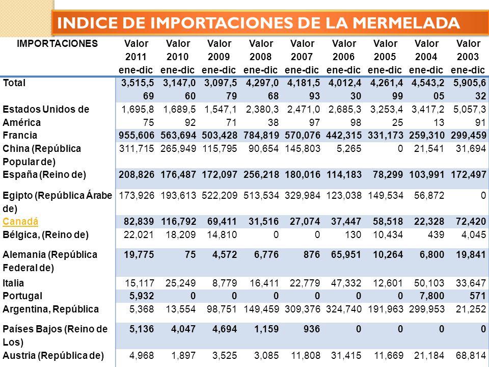 INDICE DE IMPORTACIONES DE LA MERMELADA