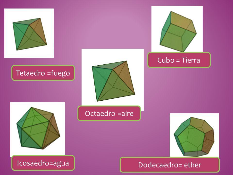 Cubo = Tierra Tetaedro =fuego Octaedro =aire Icosaedro=agua Dodecaedro= ether