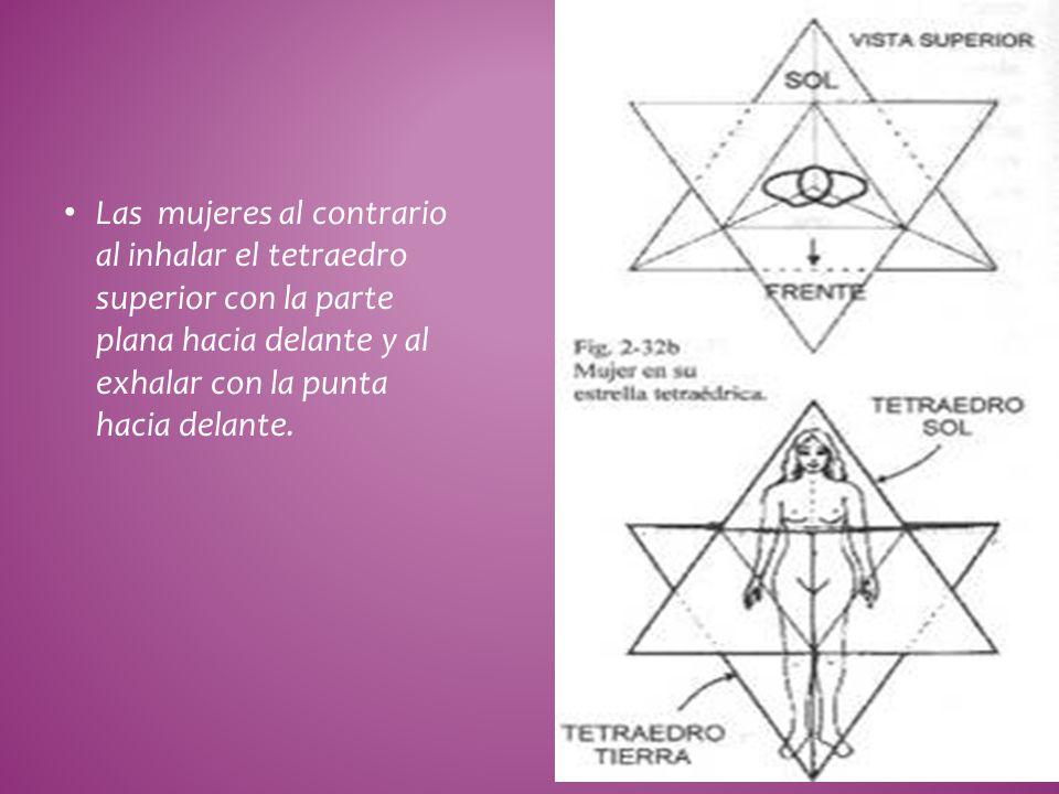 Las mujeres al contrario al inhalar el tetraedro superior con la parte plana hacia delante y al exhalar con la punta hacia delante.