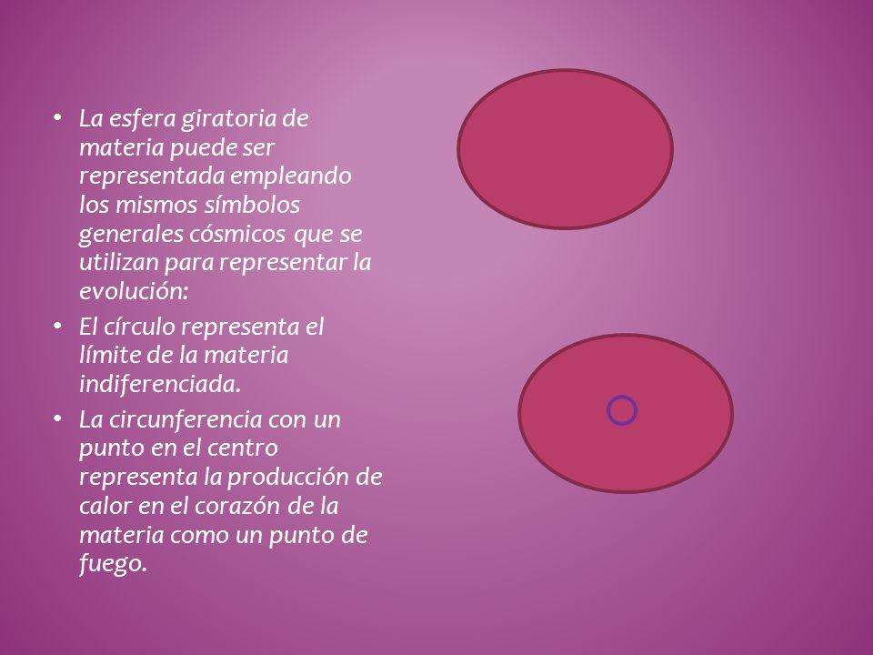 La esfera giratoria de materia puede ser representada empleando los mismos símbolos generales cósmicos que se utilizan para representar la evolución: