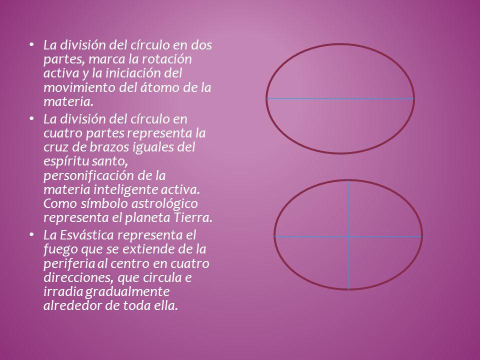 La división del círculo en dos partes, marca la rotación activa y la iniciación del movimiento del átomo de la materia.