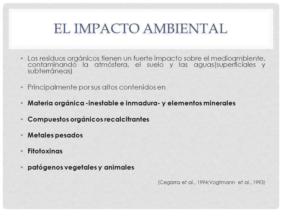 El impacto ambiental