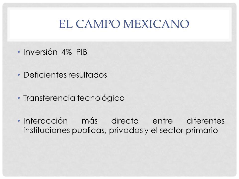 El campo mexicano Inversión 4% PIB Deficientes resultados