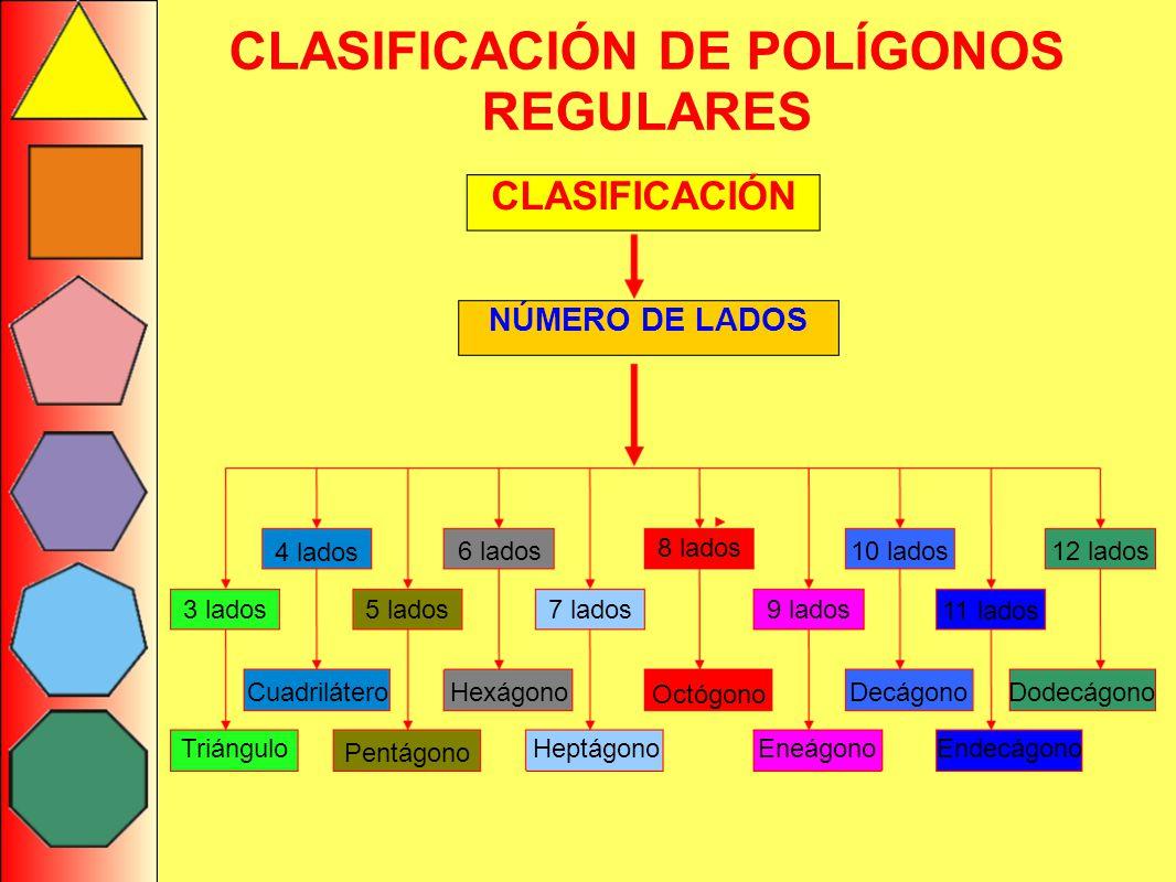 CLASIFICACIÓN DE POLÍGONOS REGULARES