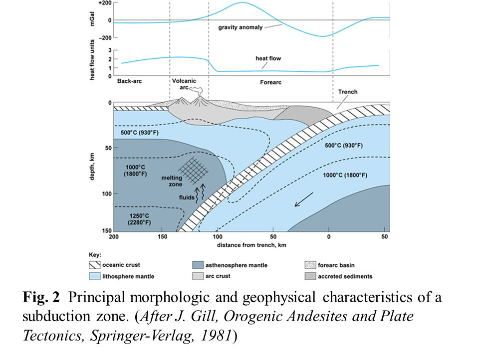 Fig. 2 Principal morphologic and geophysical characteristics of a subduction zone.