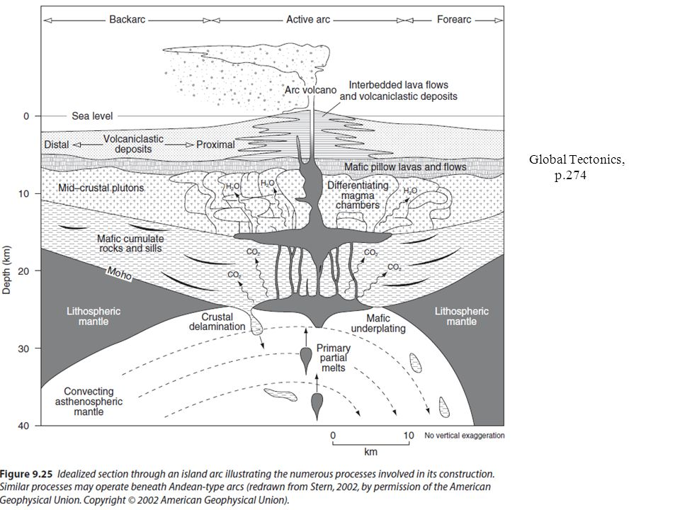 Global Tectonics, p.274