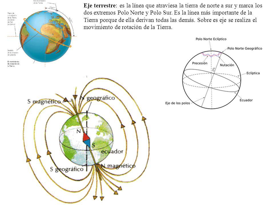 Eje terrestre: es la línea que atraviesa la tierra de norte a sur y marca los dos extremos Polo Norte y Polo Sur.