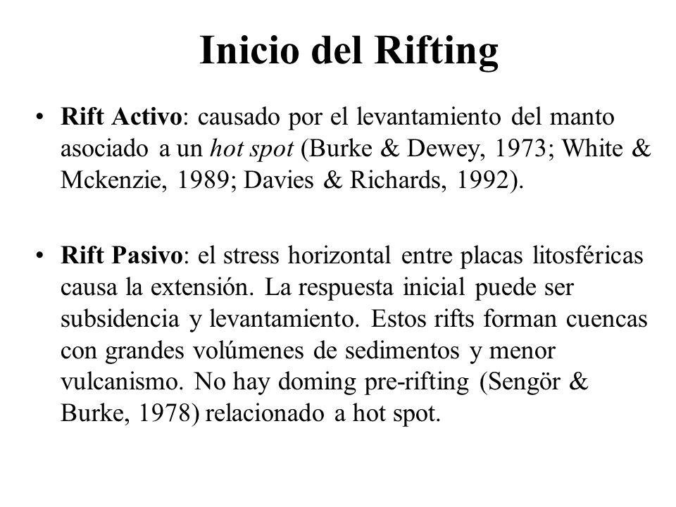 Inicio del Rifting