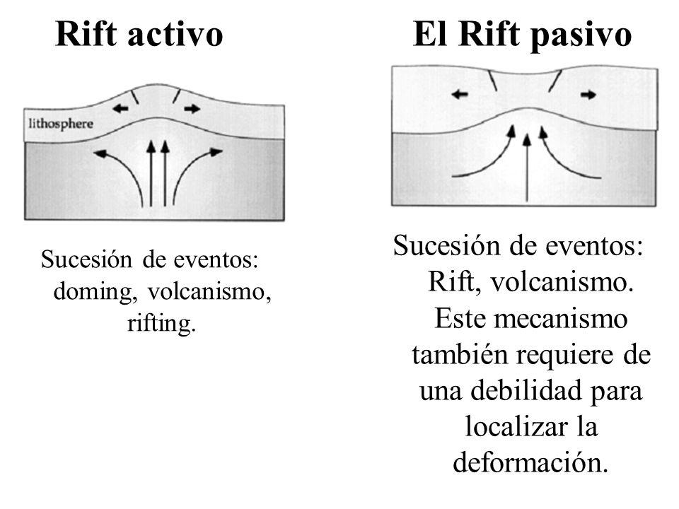 Sucesión de eventos: doming, volcanismo, rifting.