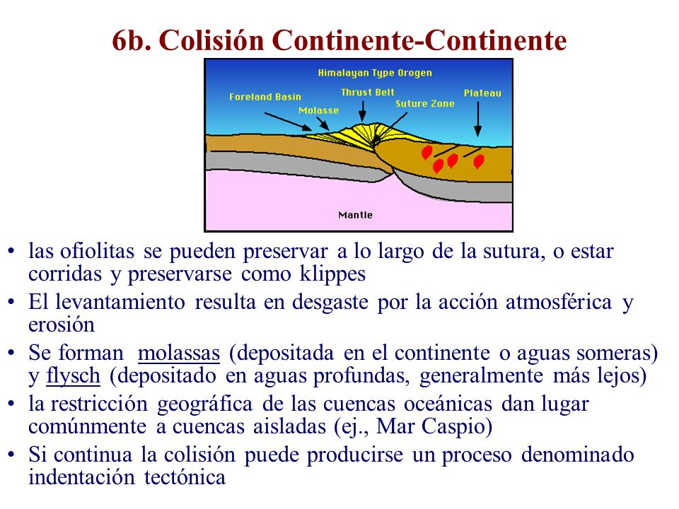 6b. Colisión Continente-Continente