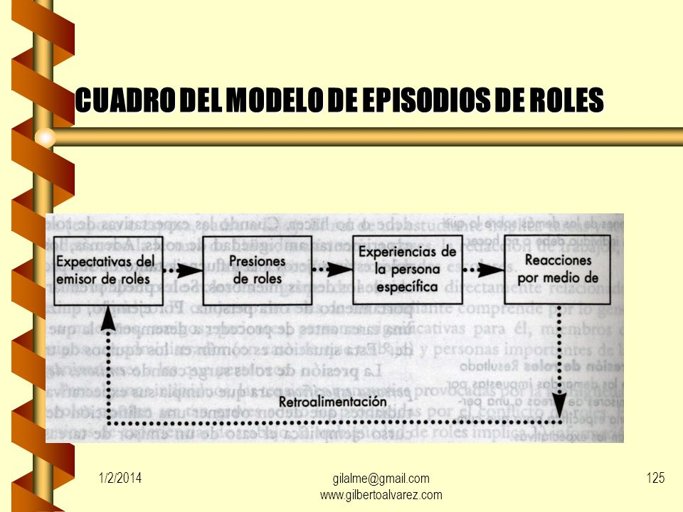 CUADRO DEL MODELO DE EPISODIOS DE ROLES