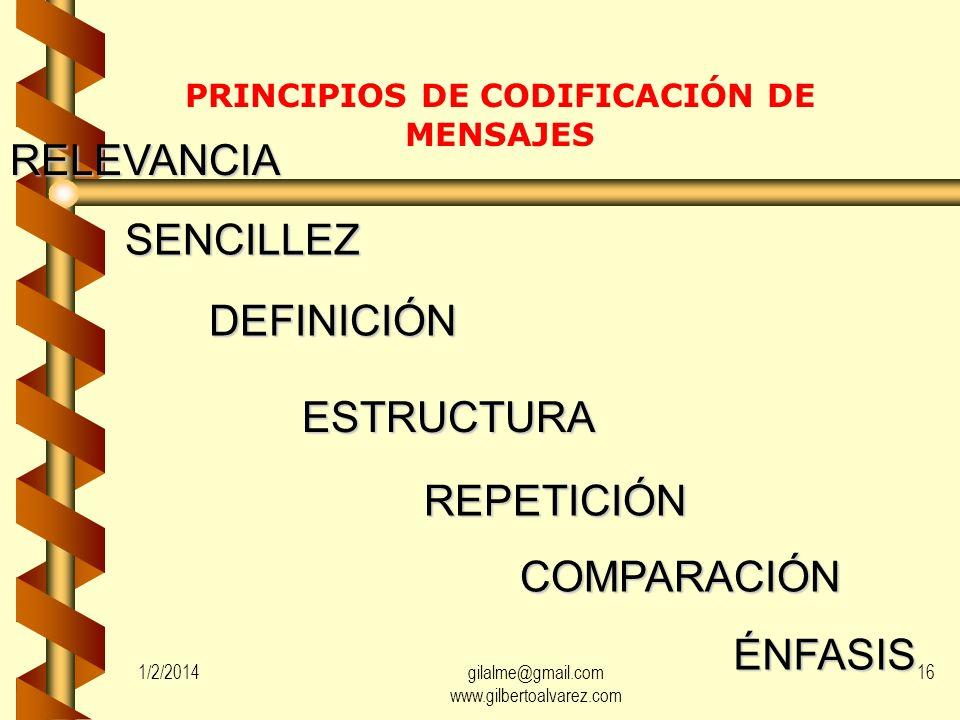 PRINCIPIOS DE CODIFICACIÓN DE MENSAJES