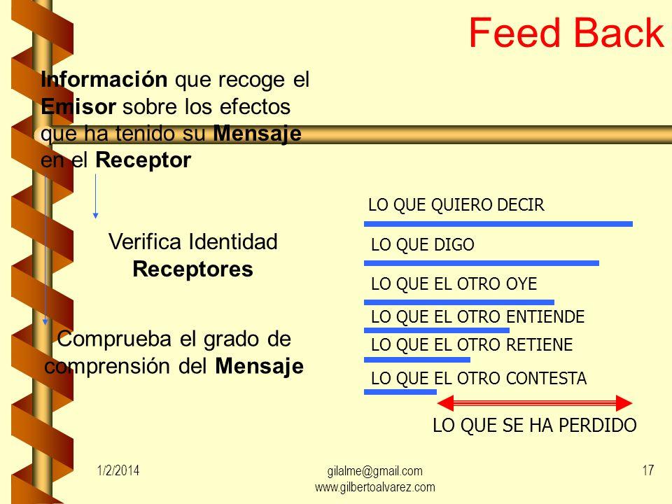 Feed Back Información que recoge el Emisor sobre los efectos que ha tenido su Mensaje en el Receptor.