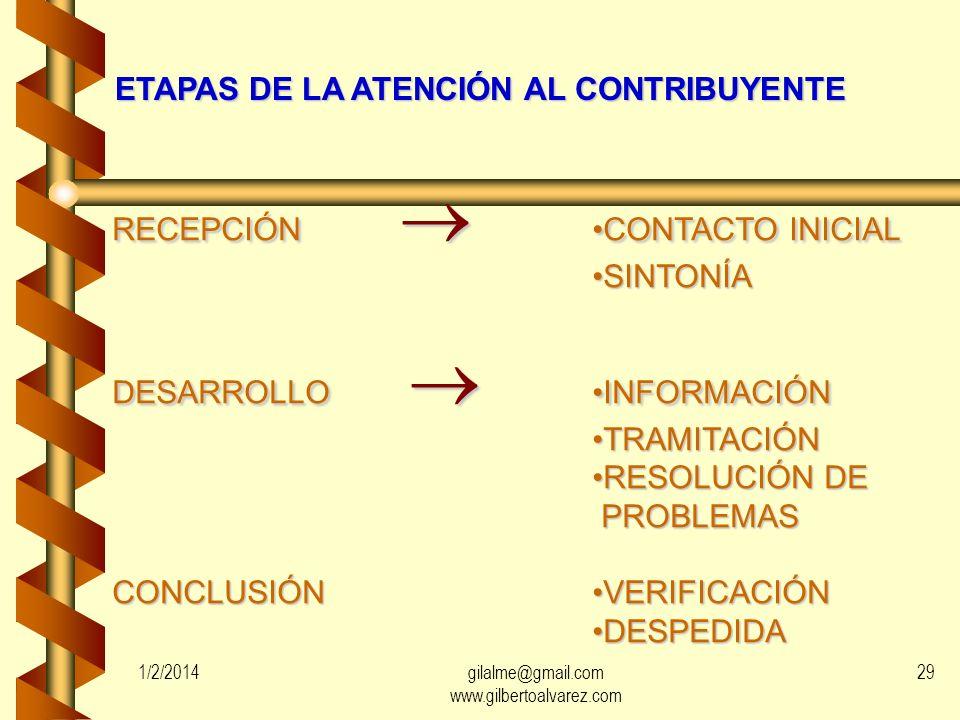 ETAPAS DE LA ATENCIÓN AL CONTRIBUYENTE