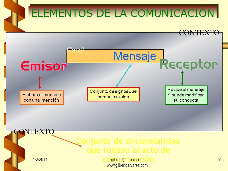 Mensaje ELEMENTOS DE LA COMUNICACIÓN CONTEXTO Canal CONTEXTO