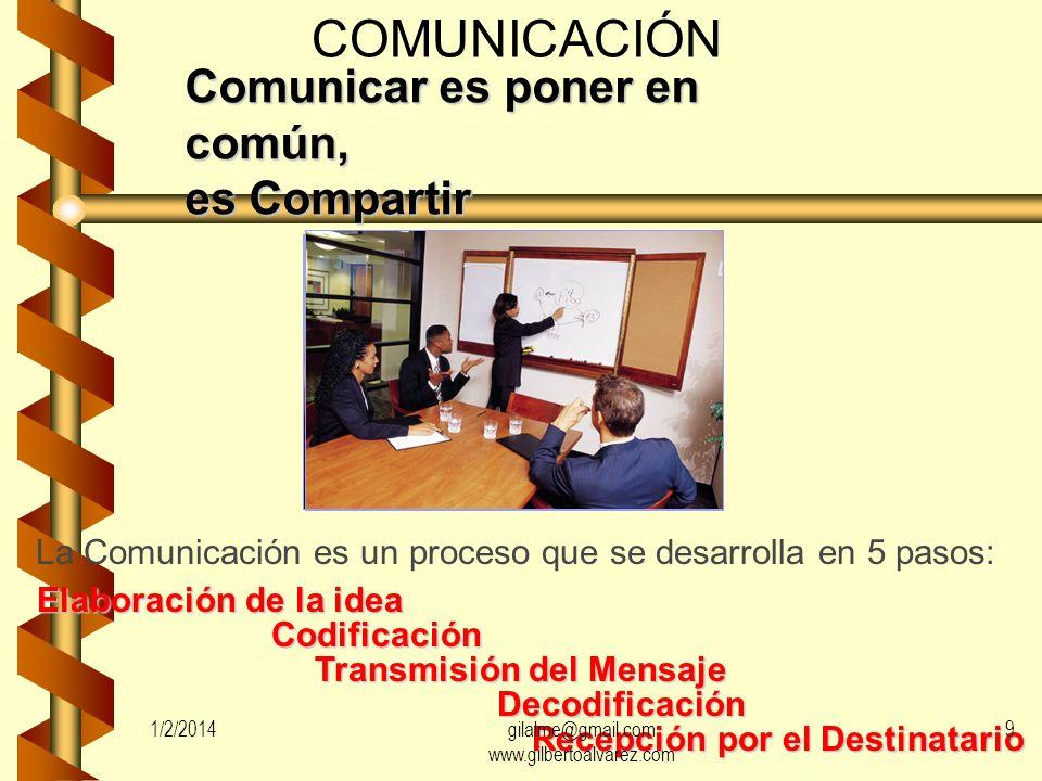 Comunicar es poner en común, es Compartir