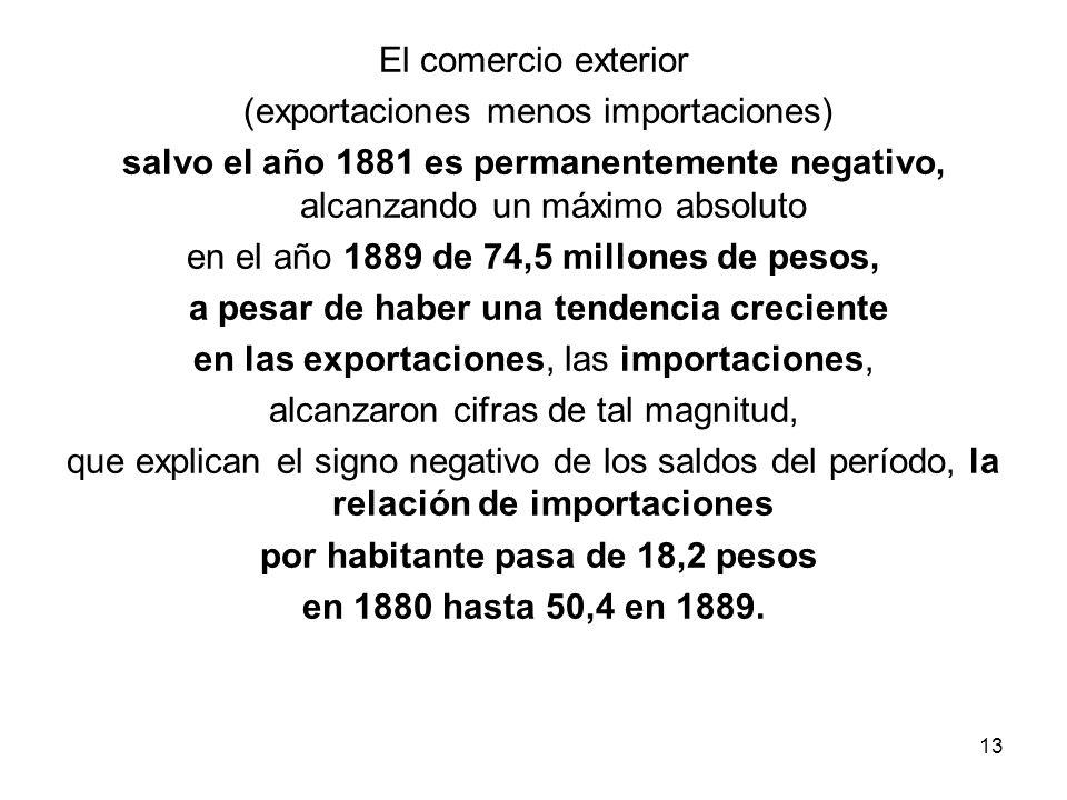 El comercio exterior (exportaciones menos importaciones) salvo el año 1881 es permanentemente negativo, alcanzando un máximo absoluto en el año 1889 de 74,5 millones de pesos, a pesar de haber una tendencia creciente en las exportaciones, las importaciones, alcanzaron cifras de tal magnitud, que explican el signo negativo de los saldos del período, la relación de importaciones por habitante pasa de 18,2 pesos en 1880 hasta 50,4 en 1889.