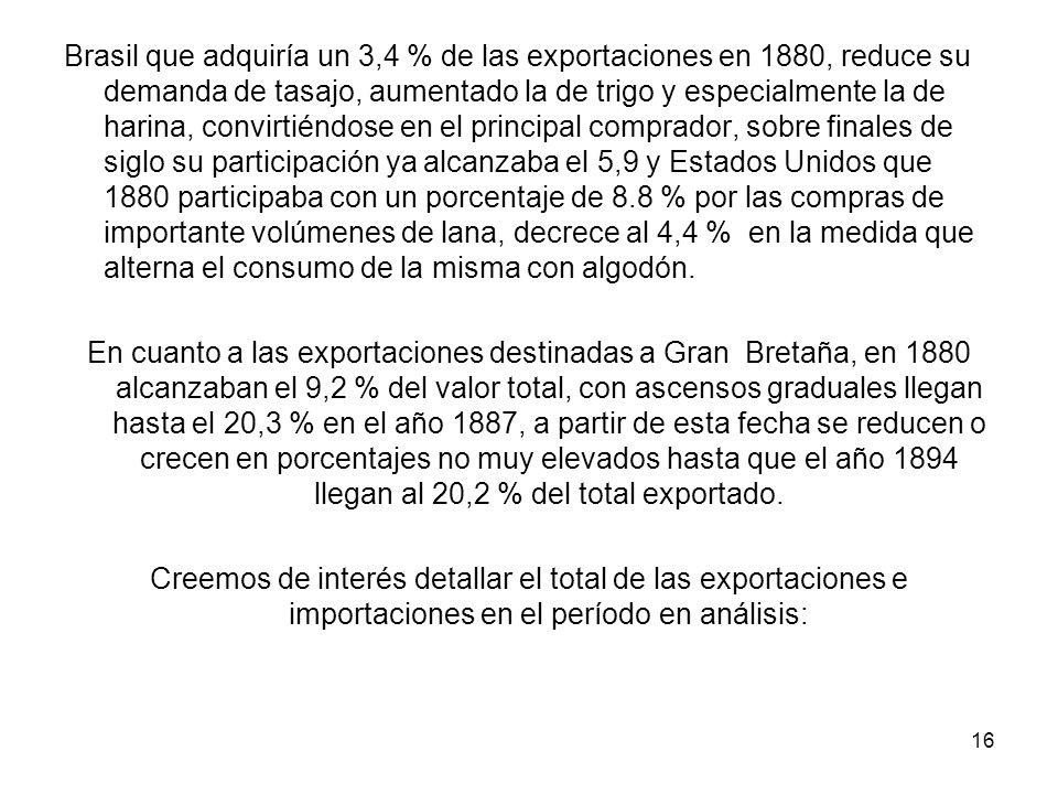 Brasil que adquiría un 3,4 % de las exportaciones en 1880, reduce su demanda de tasajo, aumentado la de trigo y especialmente la de harina, convirtiéndose en el principal comprador, sobre finales de siglo su participación ya alcanzaba el 5,9 y Estados Unidos que 1880 participaba con un porcentaje de 8.8 % por las compras de importante volúmenes de lana, decrece al 4,4 % en la medida que alterna el consumo de la misma con algodón.