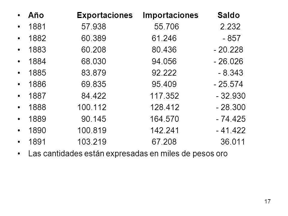 Año Exportaciones Importaciones Saldo