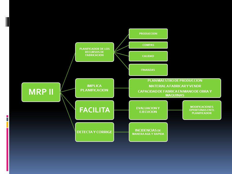 MRP II FACILITA IMPLICA PLANIFICACION DETECTA Y CORRIGE