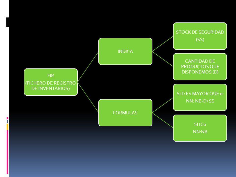 (FICHERO DE REGISTRO DE INVENTARIOS) FIR INDICA STOCK DE SEGURIDAD