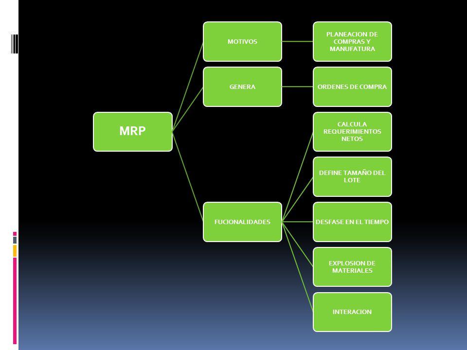MRP MOTIVOS PLANEACION DE COMPRAS Y MANUFATURA GENERA