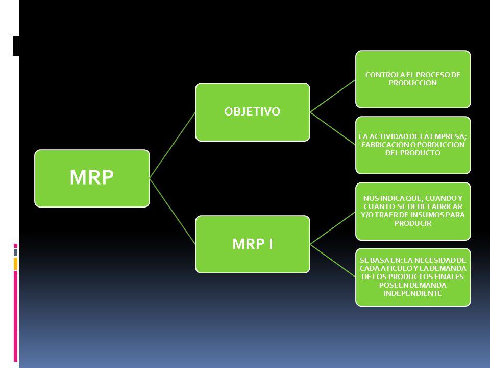 MRP MRP I OBJETIVO CONTROLA EL PROCESO DE PRODUCCION