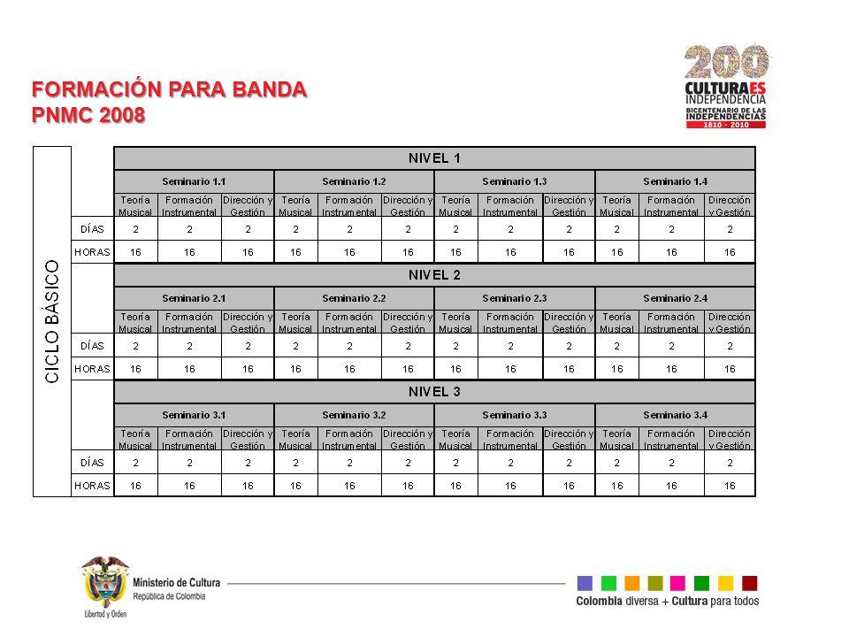 FORMACIÓN PARA BANDA PNMC 2008