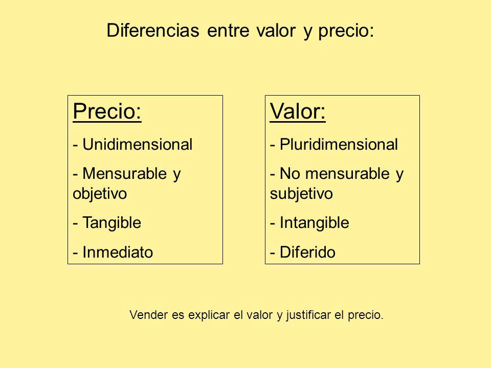 Precio: Valor: Diferencias entre valor y precio: - Unidimensional