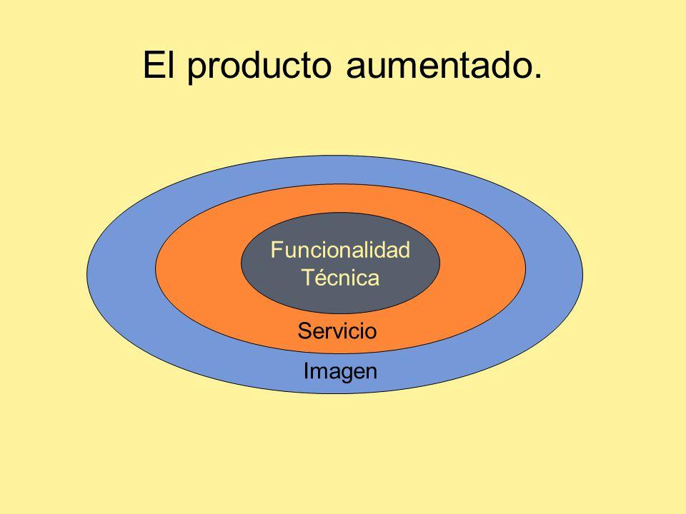El producto aumentado. Funcionalidad Técnica Servicio Imagen