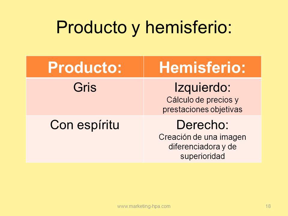 Producto y hemisferio: