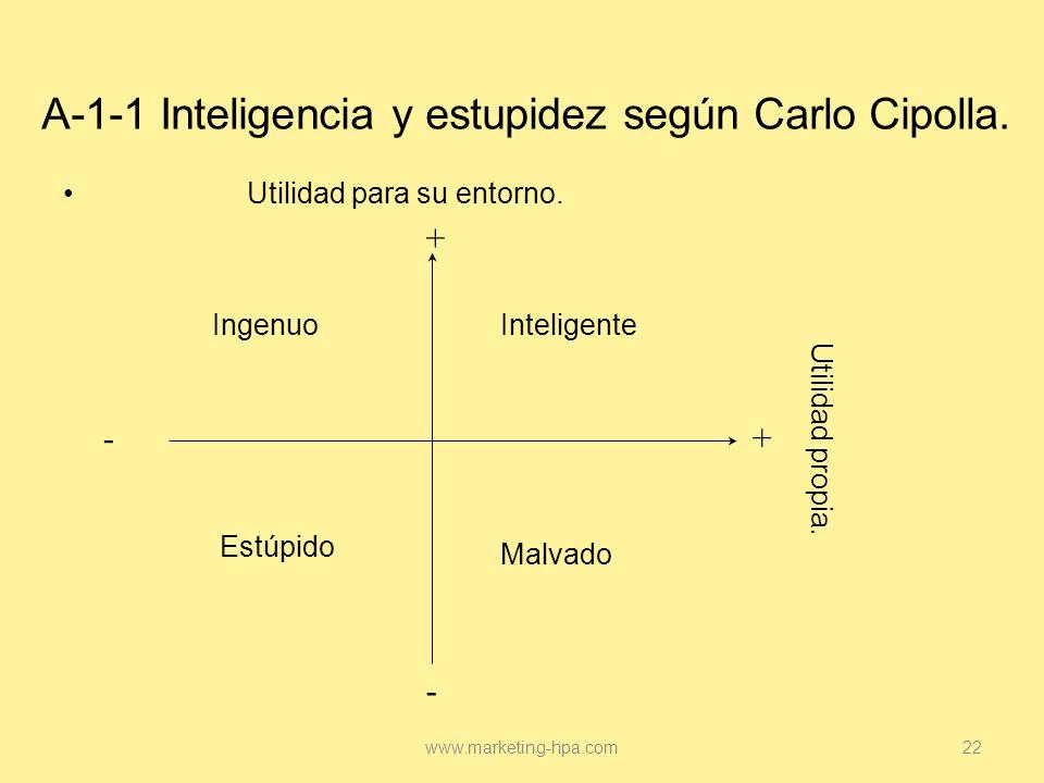 A-1-1 Inteligencia y estupidez según Carlo Cipolla.