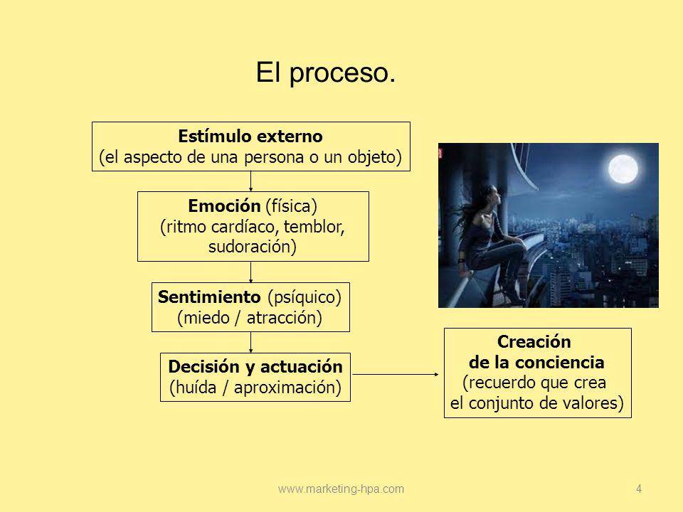 El proceso. Estímulo externo (el aspecto de una persona o un objeto)