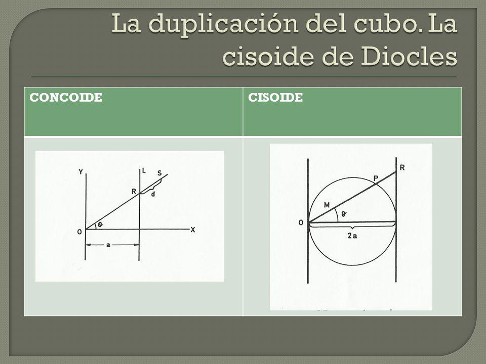 La duplicación del cubo. La cisoide de Diocles