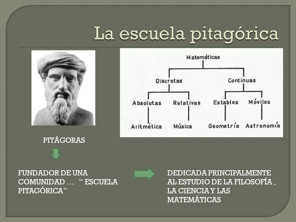 La escuela pitagórica PITÁGORAS