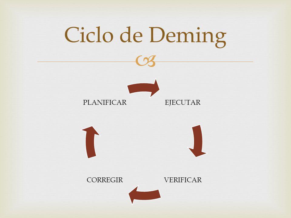 Ciclo de Deming EJECUTAR VERIFICAR CORREGIR PLANIFICAR