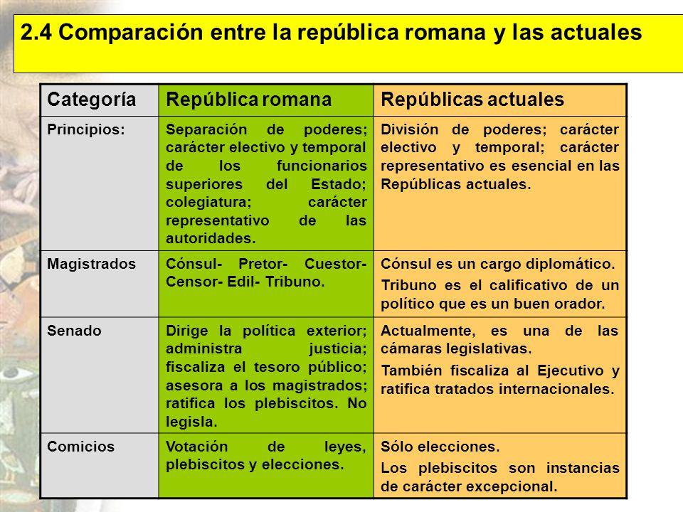 2.4 Comparación entre la república romana y las actuales