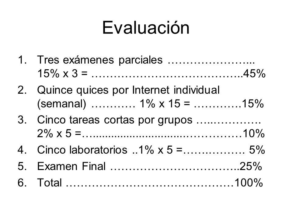 Evaluación Tres exámenes parciales …………………... 15% x 3 = …………………………………..45% Quince quices por Internet individual (semanal) ………… 1% x 15 = ………….15%