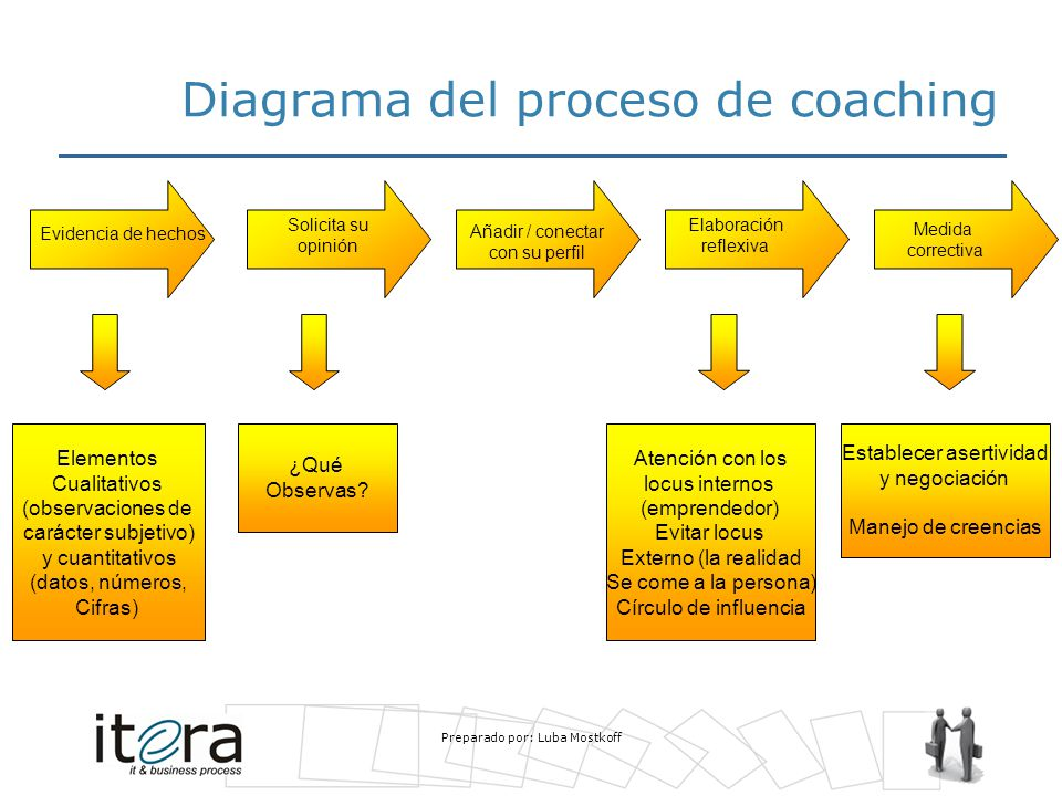 Diagrama del proceso de coaching