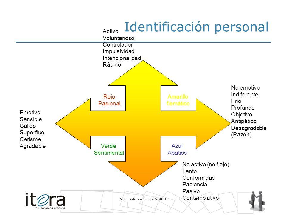 Identificación personal